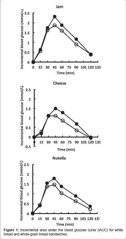 diabetes-metabolism-Incremental-area