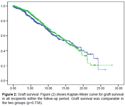 diabetes-metabolism-Kaplan-Meier-curve-graft-survival