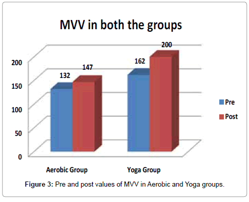 diabetes-metabolism-MVV-Yoga-groups