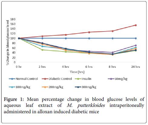 diabetes-metabolism-Mean-percentage