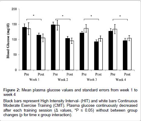 diabetes-metabolism-Mean-plasma