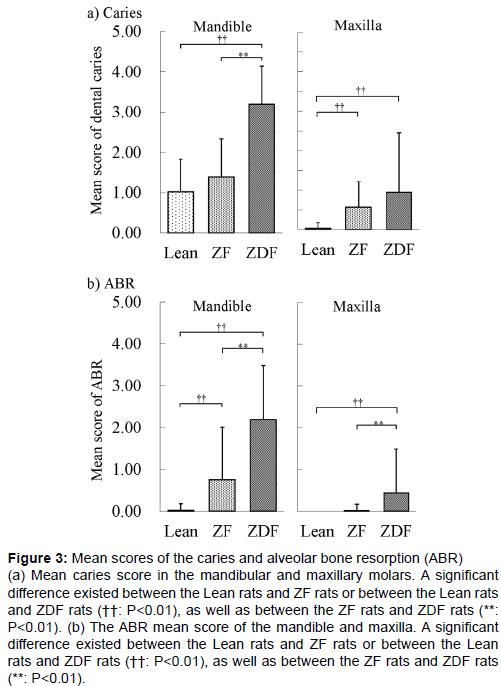 diabetes-metabolism-Mean-scores-caries-alveolar-bone-resorption