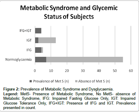 diabetes-metabolism-MetS-Presence
