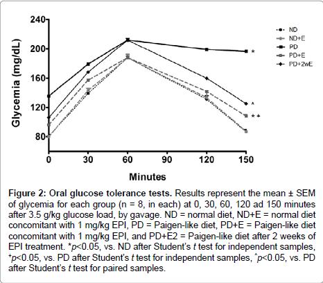 diabetes-metabolism-Oral-glucose