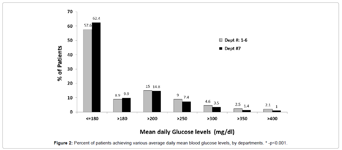 diabetes-metabolism-Percent-patients