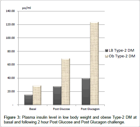 diabetes-metabolism-Plasma-insulin