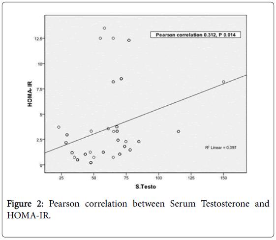 diabetes-metabolism-Serum-Testosterone