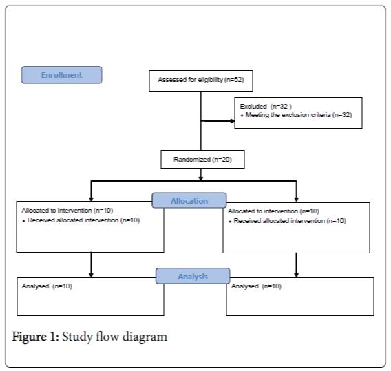 diabetes-metabolism-Study-flow-diagram