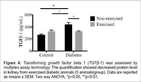 diabetes-metabolism-Transforming-growth