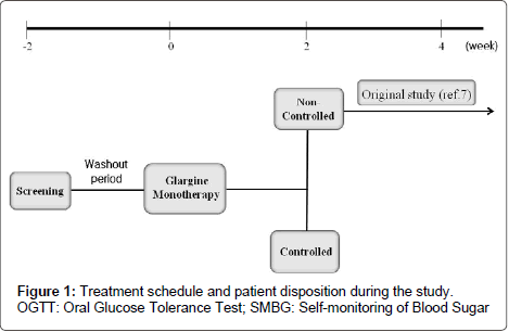 diabetes-metabolism-Treatment-schedule