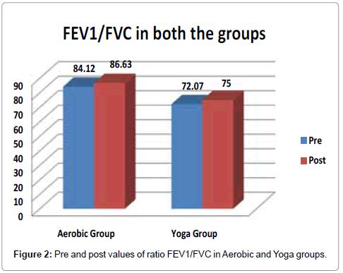 diabetes-metabolism-Yoga-groups