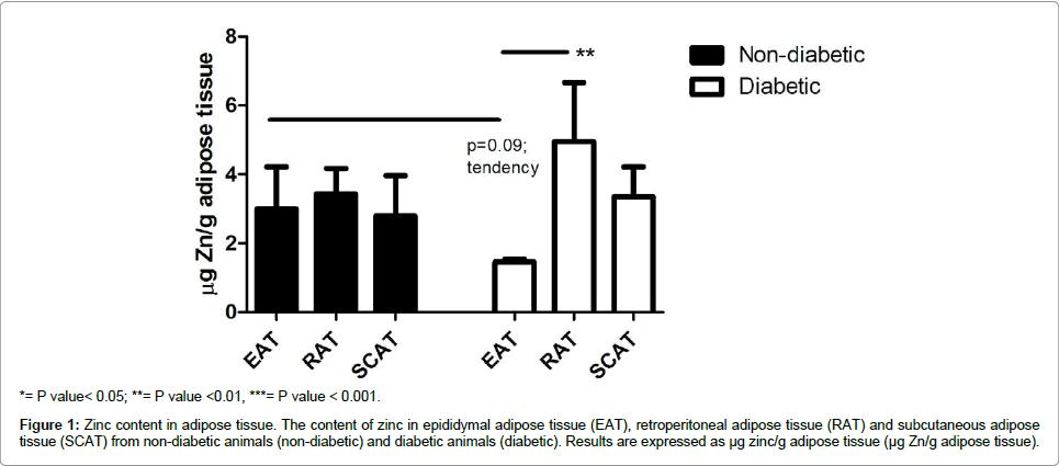 diabetes-metabolism-Zinc-content