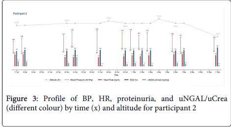 diabetes-metabolism-altitude-participant