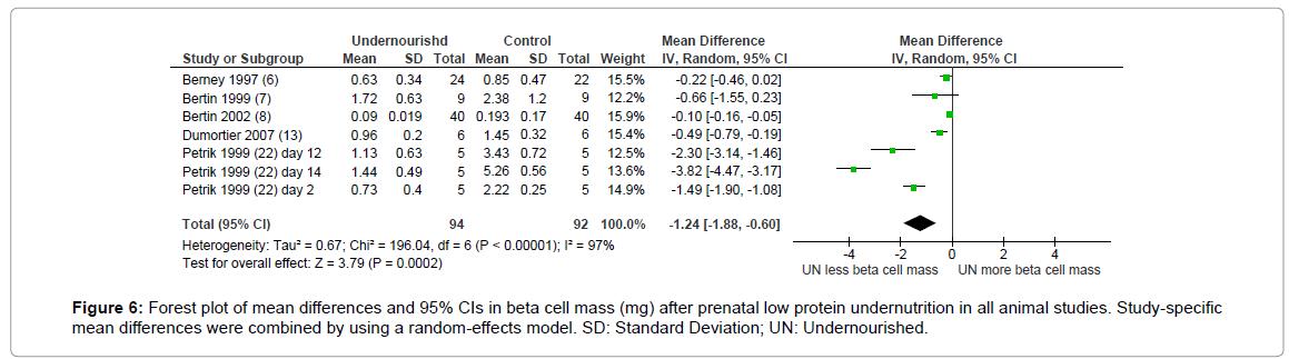 diabetes-metabolism-animal-studies