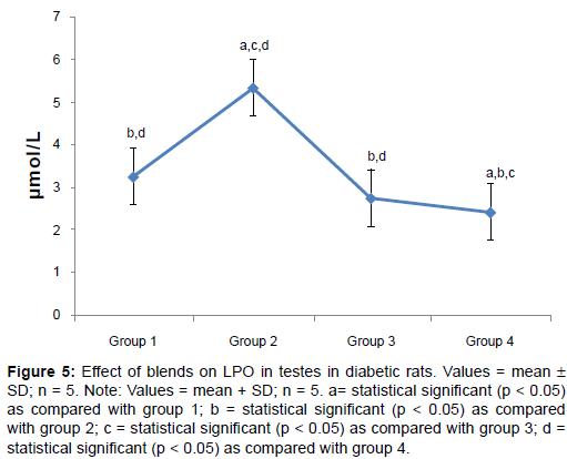 diabetes-metabolism-blends-LPO-testes-diabetic-rats