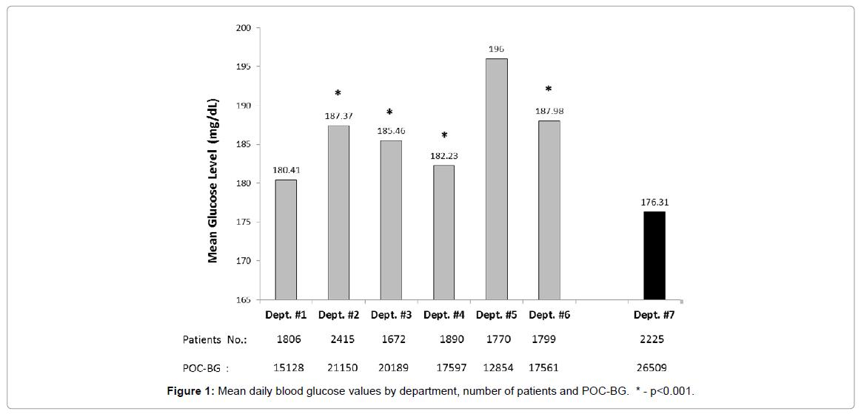 diabetes-metabolism-blood-glucose-values