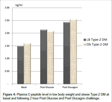 diabetes-metabolism-body-weight