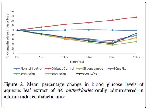 diabetes-metabolism-change-blood