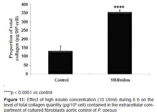 diabetes-metabolism-compartment-cultured-fibroblasts-aortic