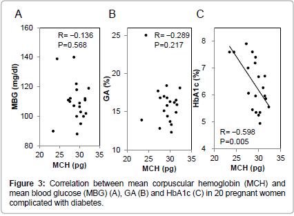 diabetes-metabolism-corpuscular-hemoglobin