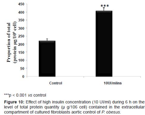 diabetes-metabolism-cultured-fibroblasts-aortic-control