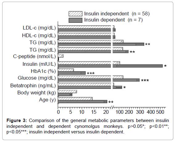 diabetes-metabolism-cynomolgus-monkeys