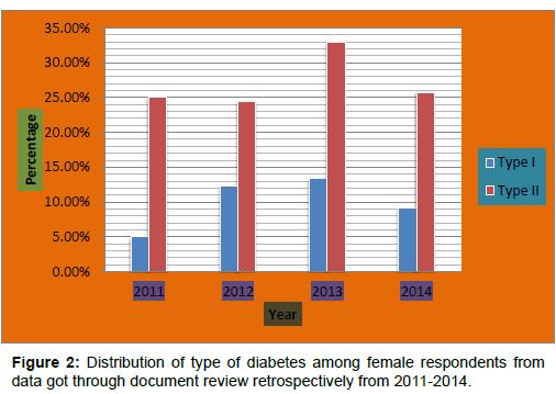 diabetes-metabolism-diabetes-female-respondents