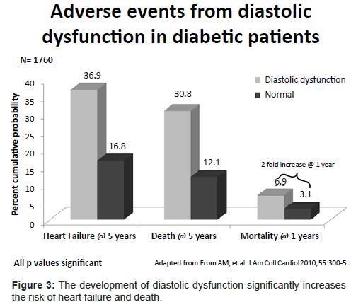 diabetes-metabolism-diastolic-dysfunction-significantly