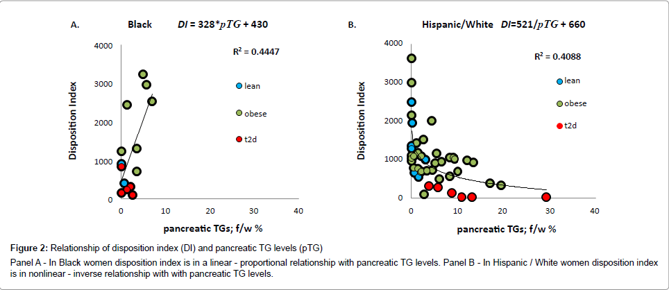 Ethnische Diversität in der Beta-Zell-Funktion Empfindlichkeit ...