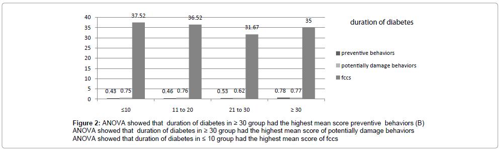diabetes-metabolism-duration-of-diabetes