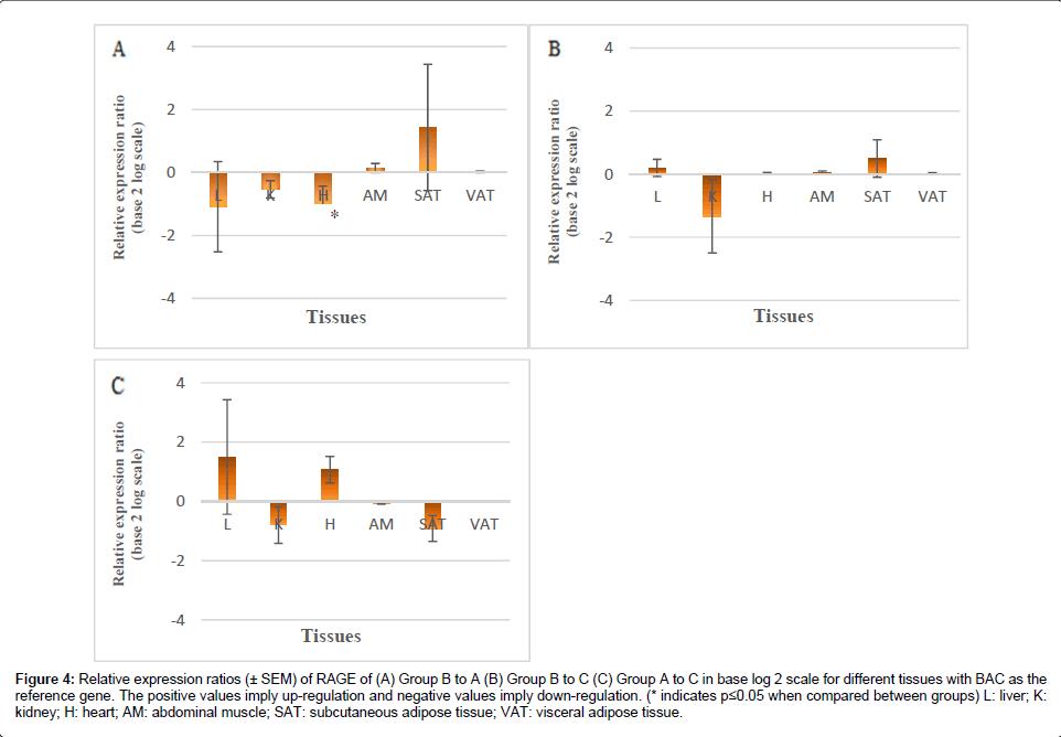 diabetes-metabolism-expression-ratios