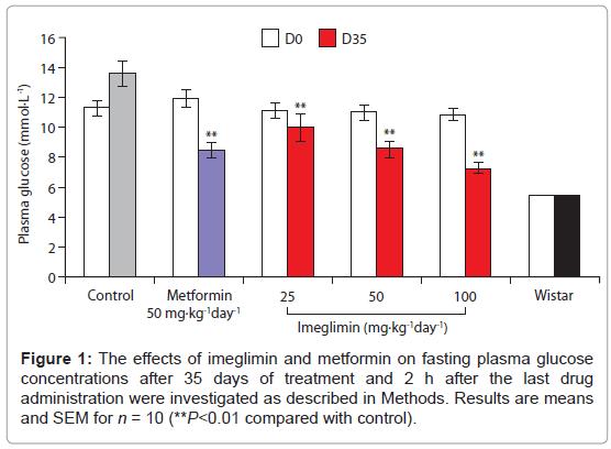 diabetes-metabolism-fasting-plasma