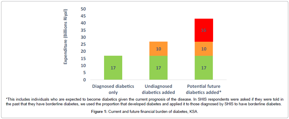 diabetes-metabolism-financial-burden