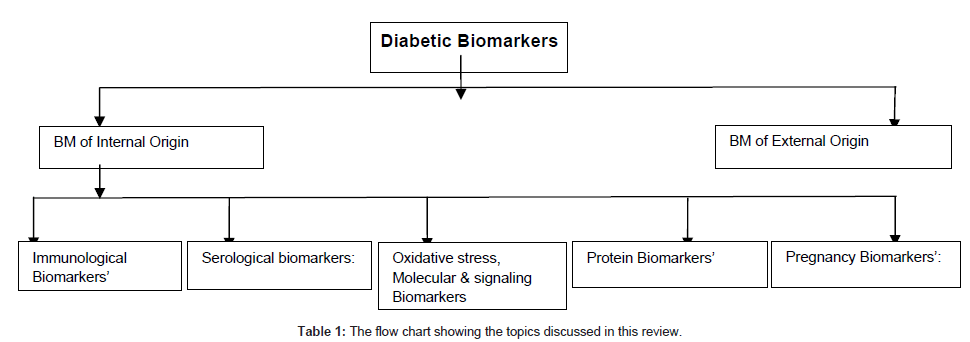 diabetes-metabolism-flow-chart