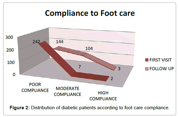 diabetes-metabolism-foot-care-compliance