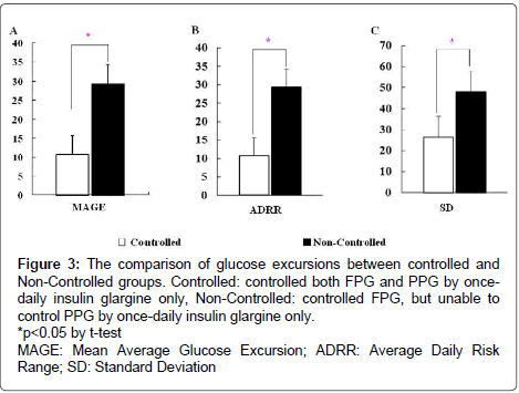 diabetes-metabolism-glucose-excursions