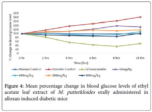 diabetes-metabolism-glucose-levels