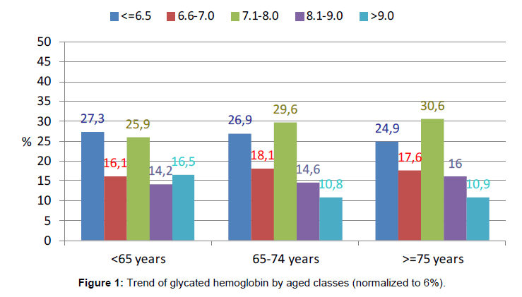diabetes-metabolism-glycated-hemoglobin