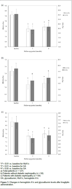 diabetes-metabolism-glycoalbumin-levels