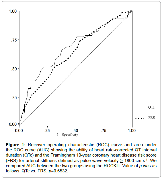 diabetes-metabolism-heart-rate-corrected
