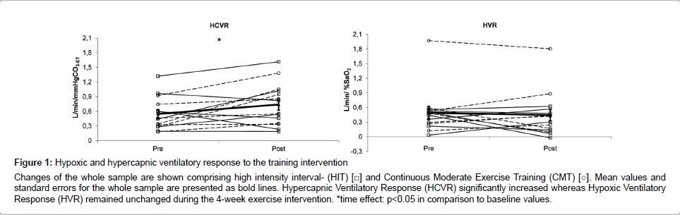 diabetes-metabolism-hypercapnic-ventilatory