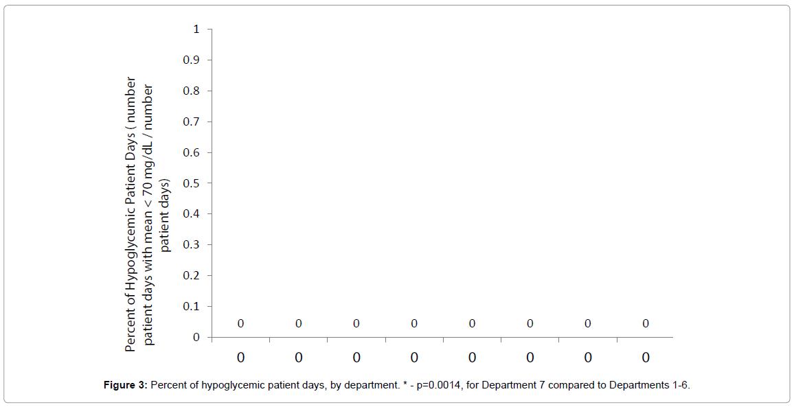 diabetes-metabolism-hypoglycemic-patient-days