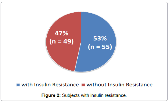 diabetes-metabolism-insulin-resistance
