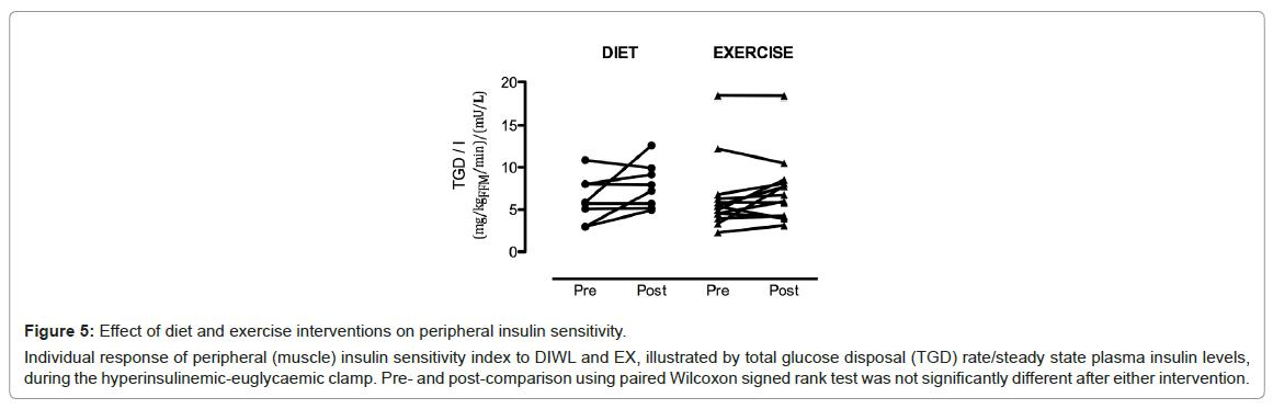 diabetes-metabolism-insulin-sensitivity-index