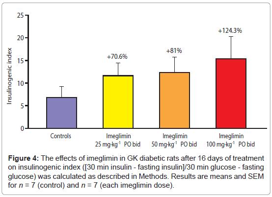 diabetes-metabolism-insulinogenic-index