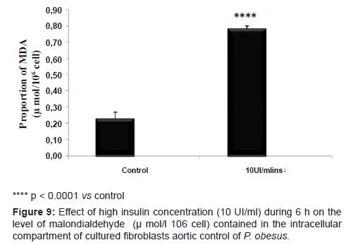 diabetes-metabolism-level-malondialdehyde