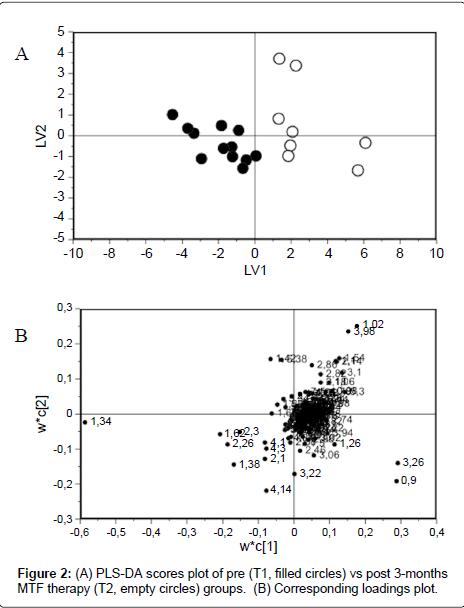 diabetes-metabolism-loadings-plot