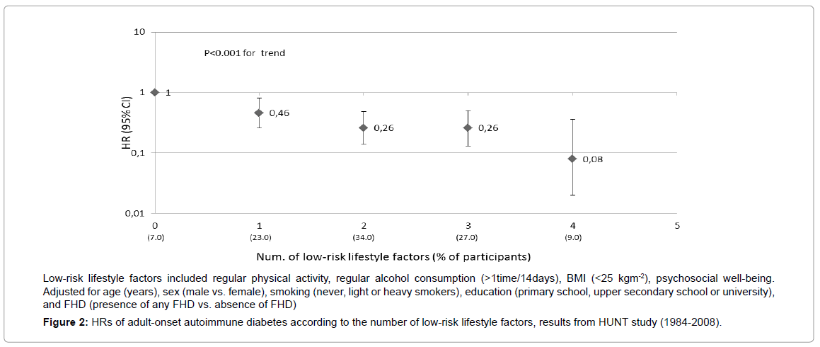 diabetes-metabolism-low-risk-lifestyle-factors