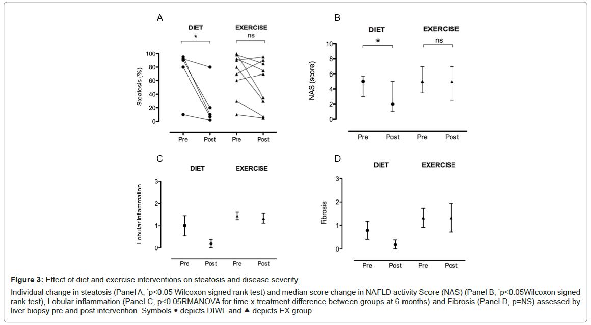 diabetes-metabolism-median-score-change