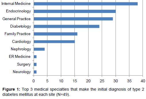 diabetes-metabolism-medical-specialties-make-initial-diagnosis